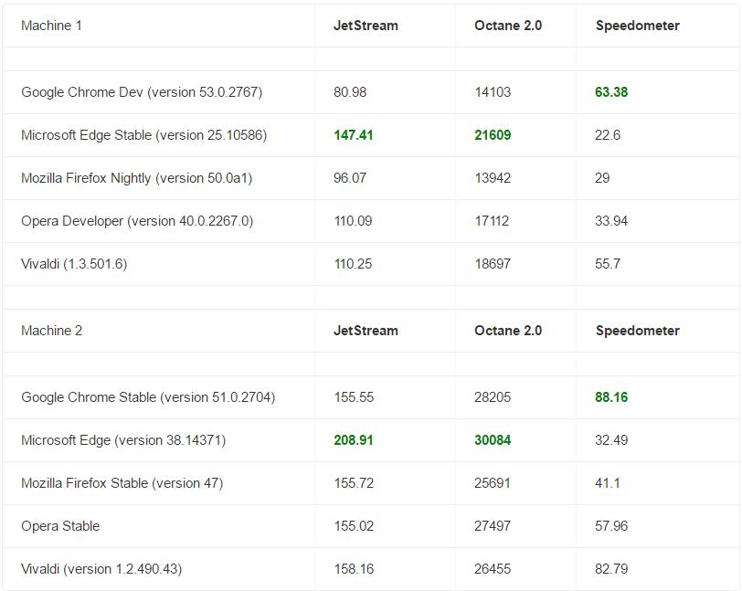 Лучшие браузеры 2018: рейтинг и обзор