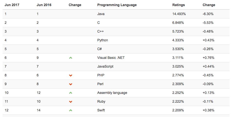 Какой язык программирования выбрать новичку?