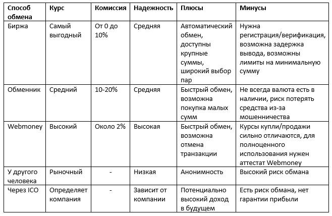 Как купить криптовалюту за рубли?