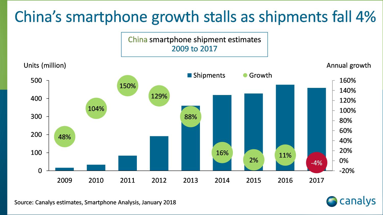 В Китае впервые упали продажи новых смартфонов
