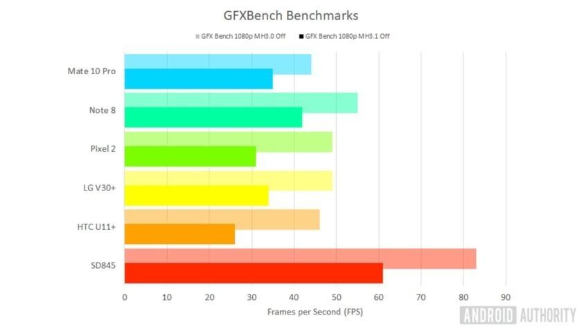 Android Authority первыми протестировали новый процессор Snapdragon 845