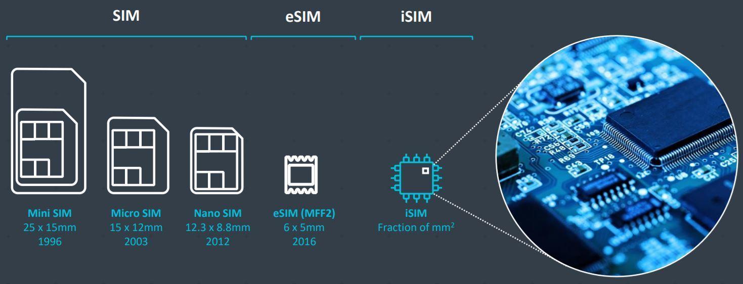 ARM разработала новый стандарт SIM-карты