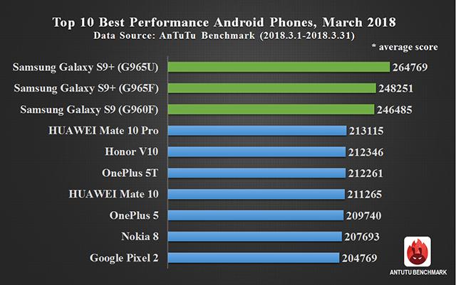 Назван самый мощный Android-смартфон по версии AnTuTu