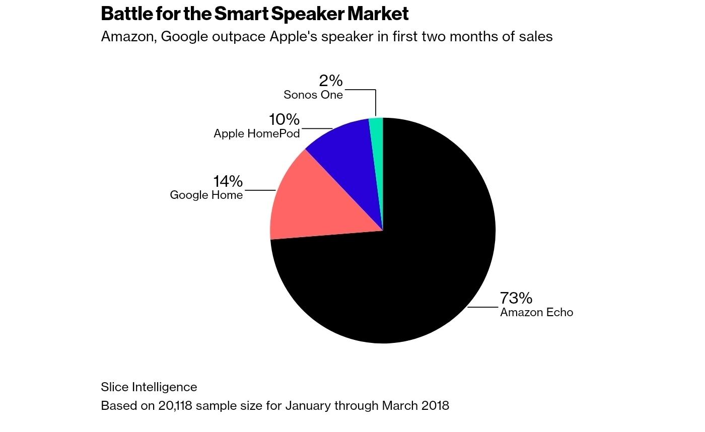 HomePod не нужен: Apple серьёзно уступает Amazon и сокращает производство