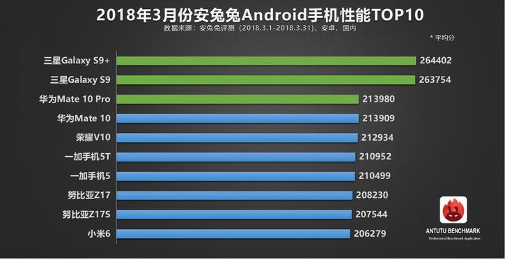 AnTuTu назвал ТОП-10 самых лучших смартфонов в марте-апреле 2018 года