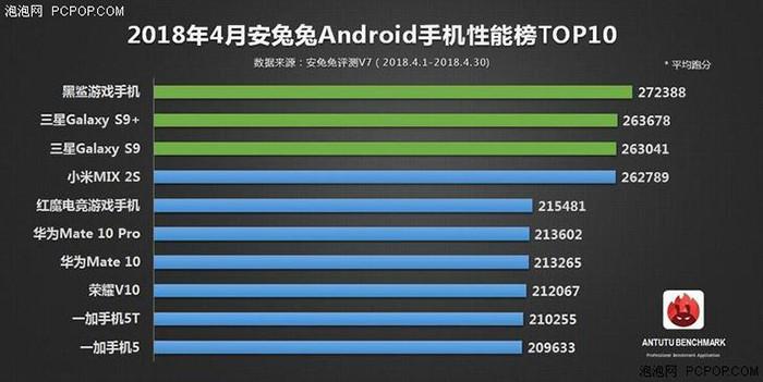 Названы самые мощные Android-смартфоны по версии AnTuTu
