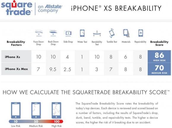 IPhoneXS иXS Max отлично работают под водой, однако просто разбиваются