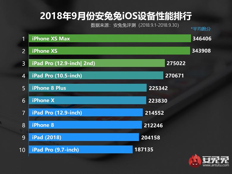 AnTuTu назвал ТОП-10 самых производительных смартфонов сентября