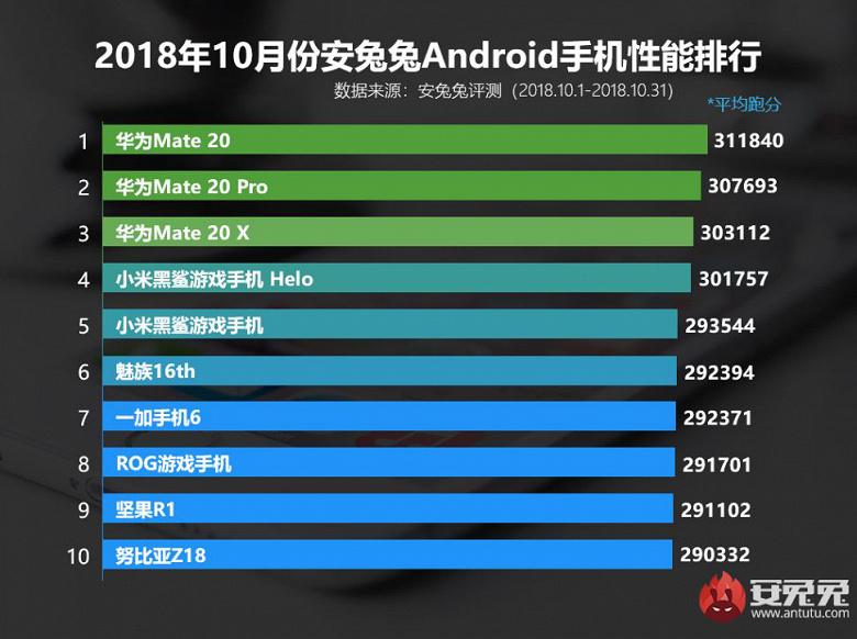 Назван ТОП-10 самых мощных Android-смартфонов по версии AnTuTu