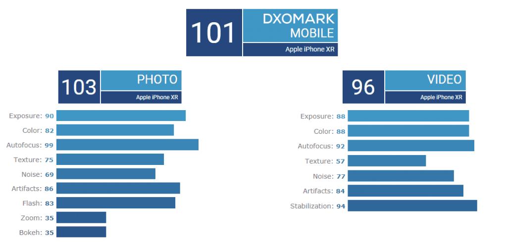 iPhone XR признан DxO Mark лучшим смартфоном с одинарной камерой