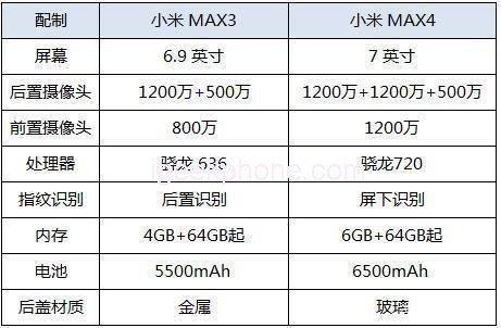 В Сеть слили полные характеристики нового смартфона Xiaomi Mi Max 4