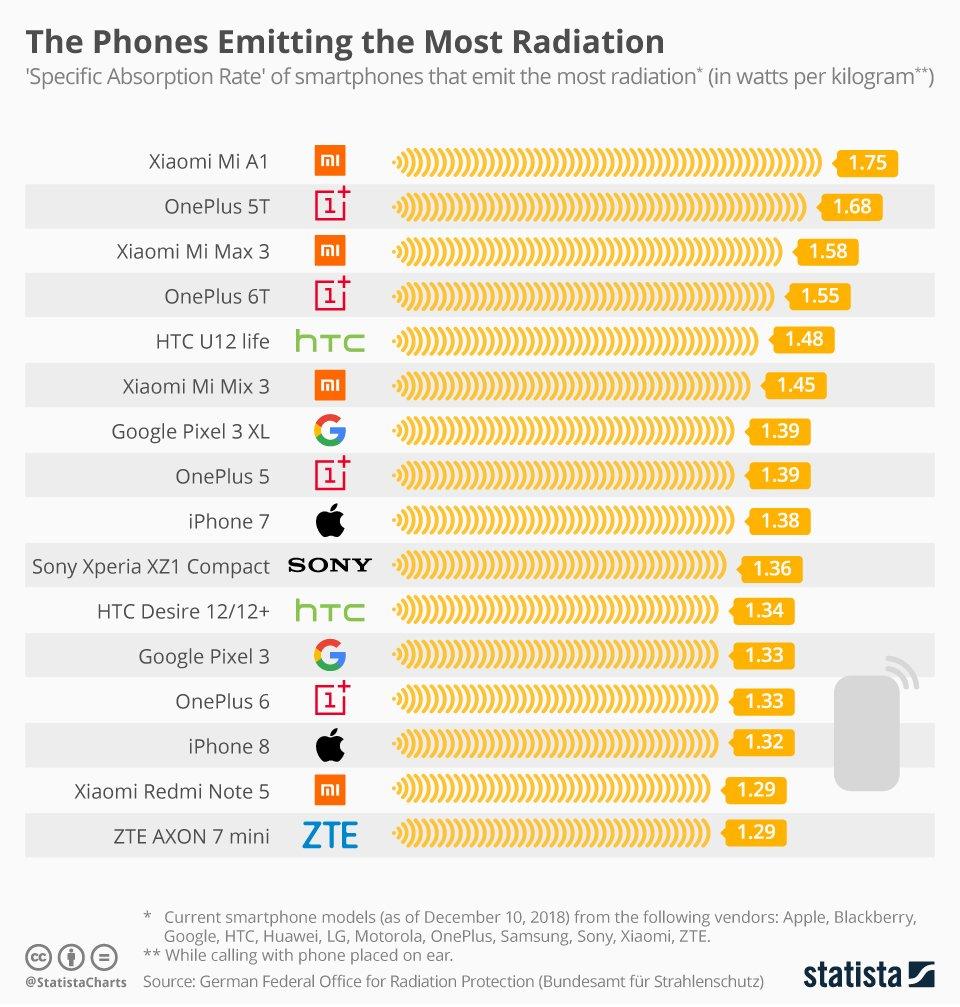 Названы смартфоны с самым сильным излучением