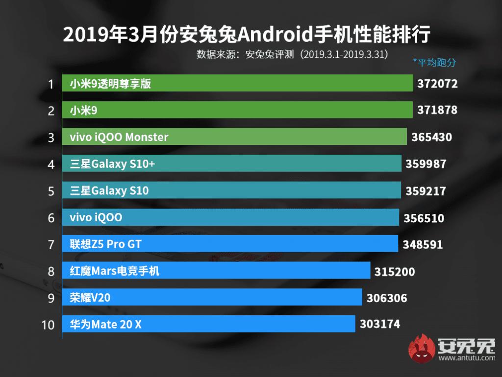 Названы самые мощные Android-смартфоны по итогам марта