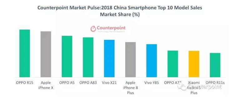 Названы 10 самых популярных смартфонов в мире в 2018 году