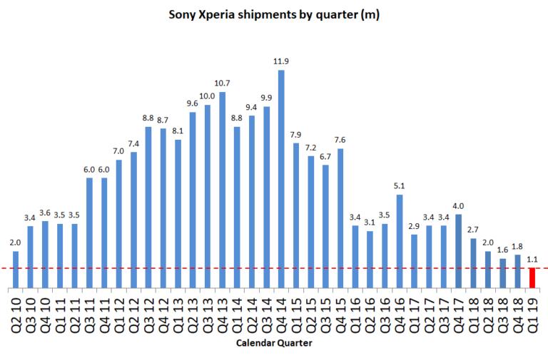 Продажи смартфонов Sony показали рекордно низкие результаты