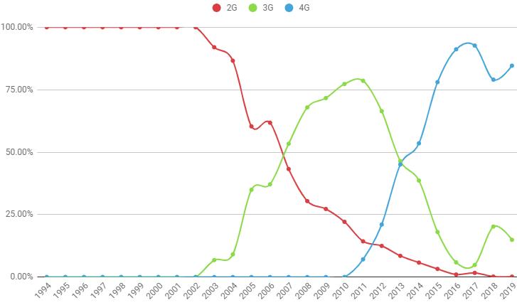 В Сети показали, как меняется популярность 2G, 3G и 4G на фоне внедрения 5G