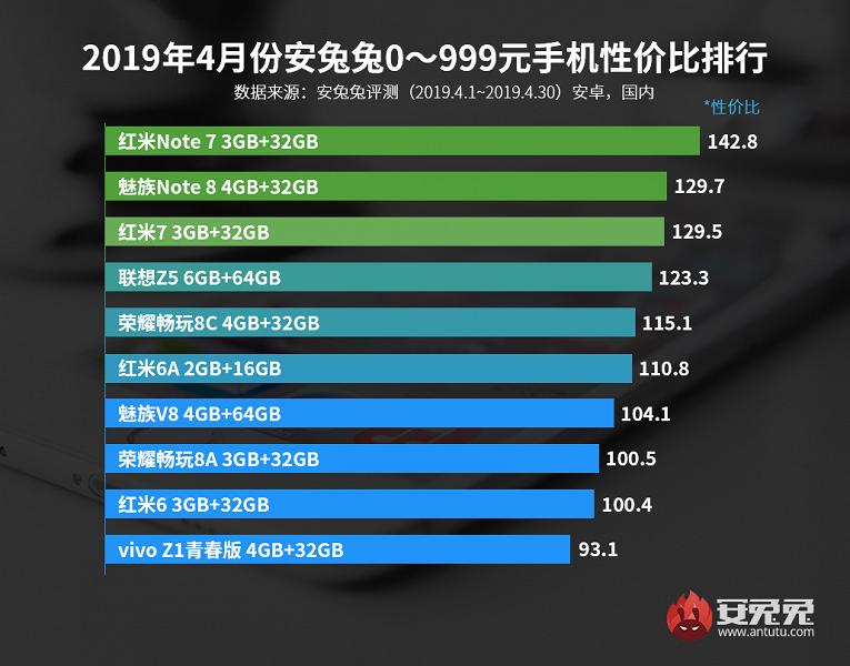 Названы ТОП-10 лучших смартфонов по соотношению цены и качества
