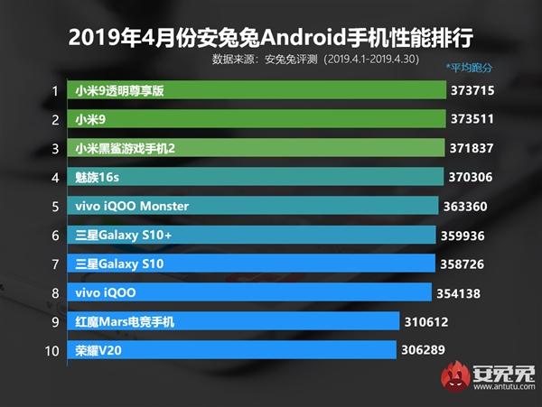 AnTuTu опубликовал рейтинг самых мощных смартфонов по итогам апреля