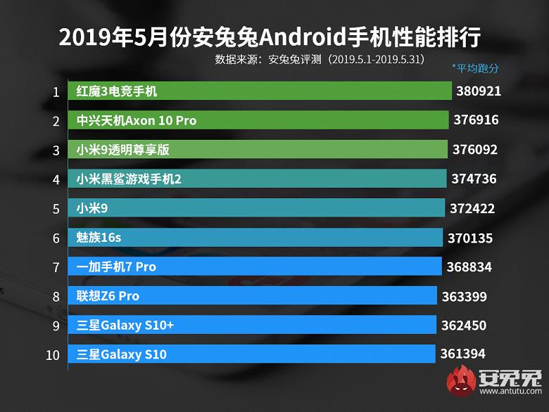 Смартфон Nubia Red Magic 3 возглавил рейтинг AnTuTu по итогам мая