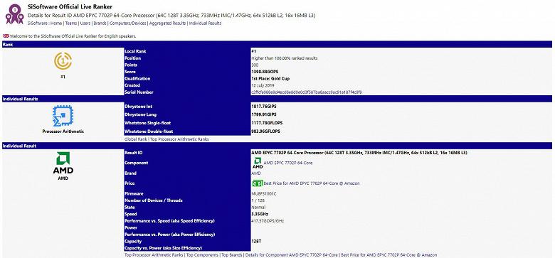 Рейтинг мощных процессоров SiSoftware возглавил 64-ядерный AMD Epyc 7702P