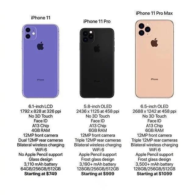 Все характеристики и цены iPhone 2019 раскрыты до анонса