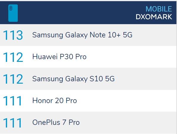 Samsung Galaxy Note 10+ 5G признан лучшим камерофоном специалистами DxOMark