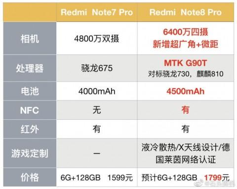 Стала известна стоимость нового смартфона Redmi Note 8 Pro