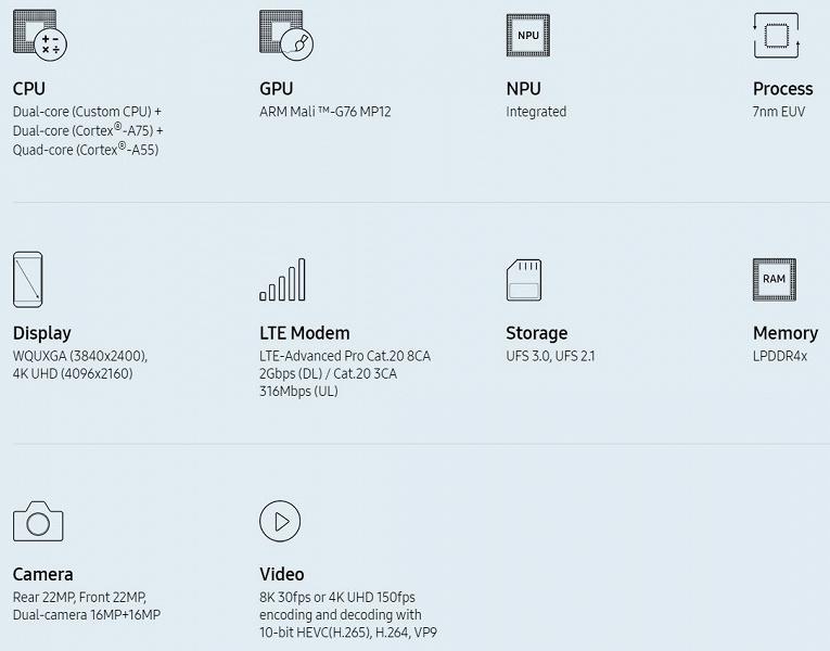 Samsung презентовала новый процессор Exynos 9825 для Galaxy Note 10