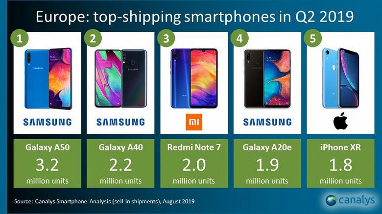 Canalys: доля смартфонов Samsung в Европе выросла до 40%