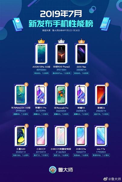 Названы самые быстрые смартфоны по версии Master Lu