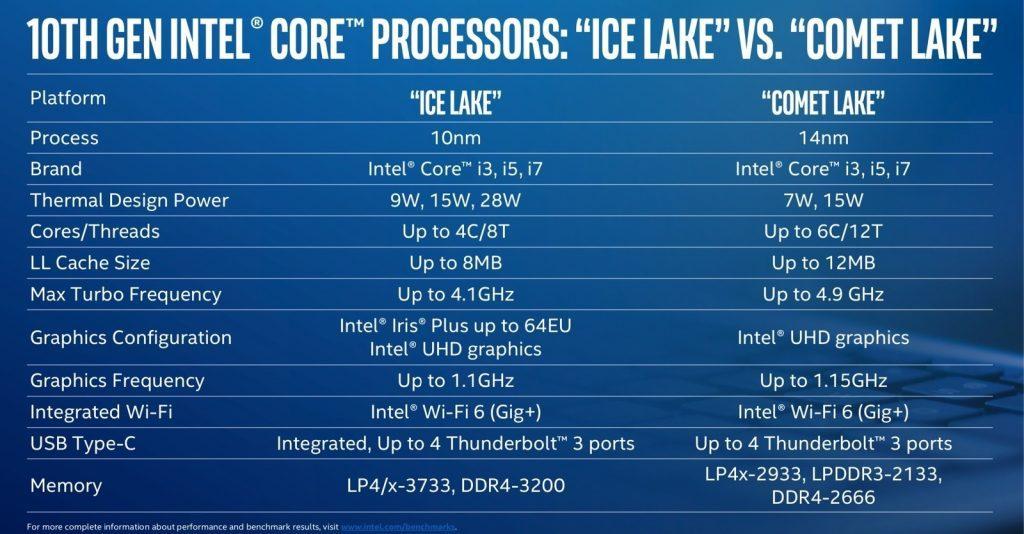 Intel представила новые процессоры Comet Lake