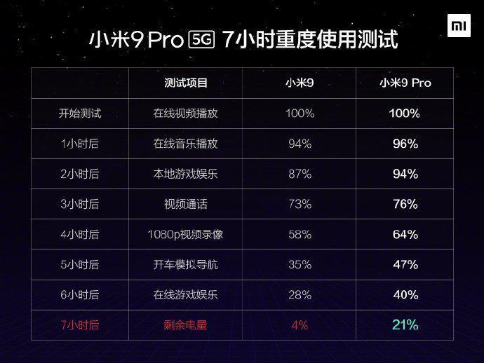Xiaomi протестировала автономность Mi 9 Pro 5G и сравнила ее с Mi 9
