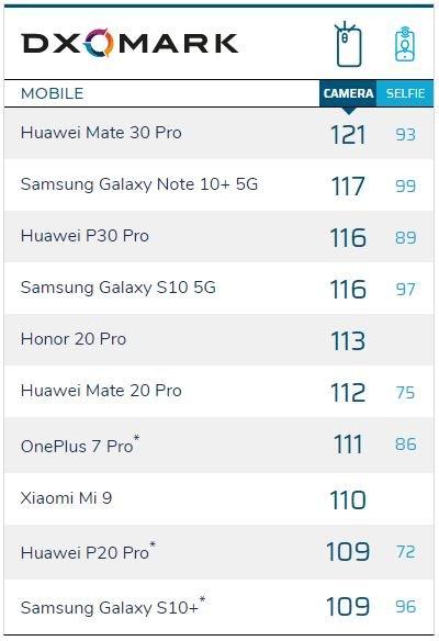 Huawei Mate 30 Pro признан лучшим смартфоном по версии DxOMark