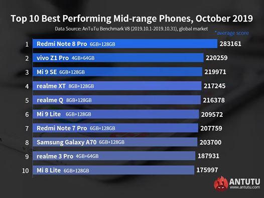 Названы самые мощные среднебюджетные смартфоны за октябрь