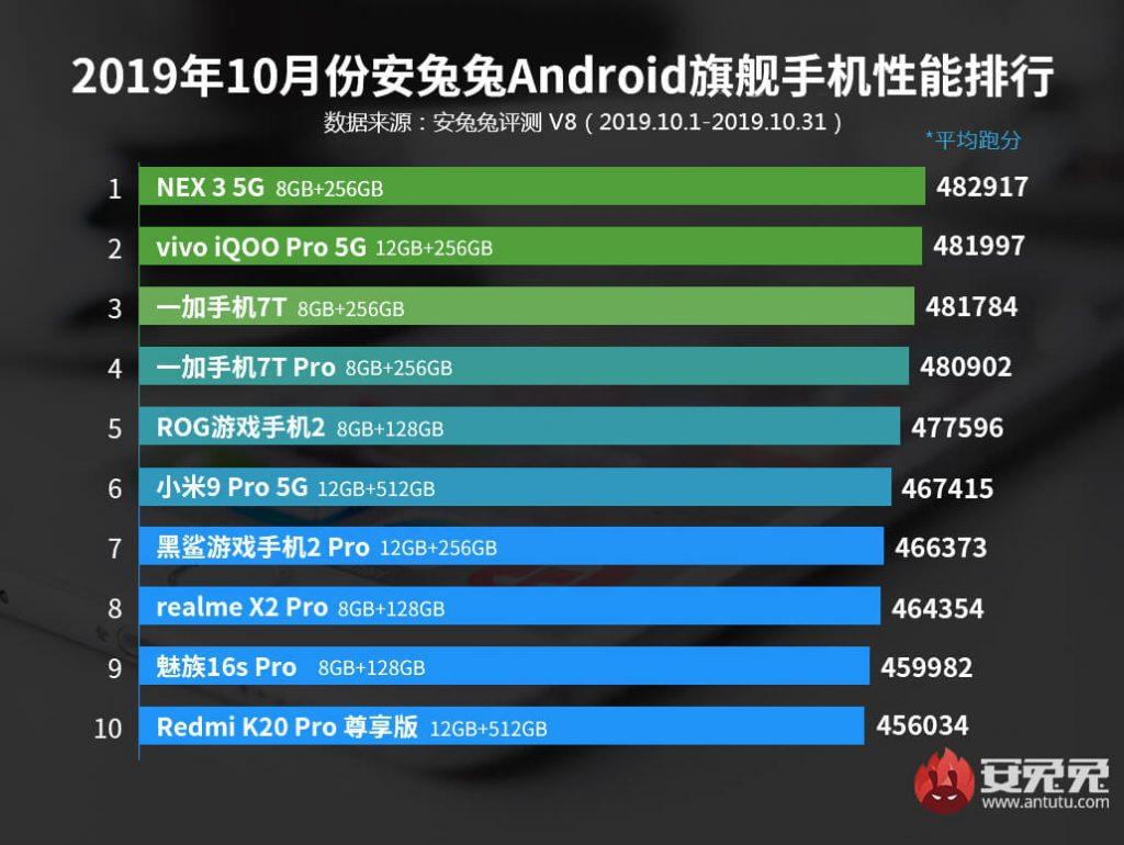 Самые массивные мобильные телефоны октября назвали создатели AnTuTu