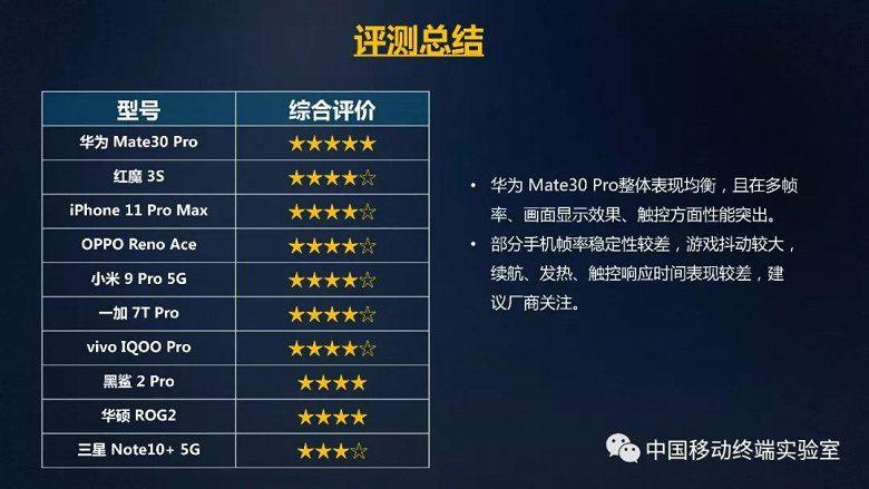 Оператор China Mobile назвал лучшие смартфоны для игр
