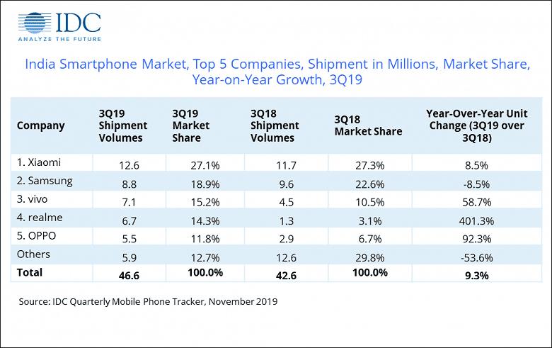 Продажи смартфонов Realme в Индии выросли на 401%