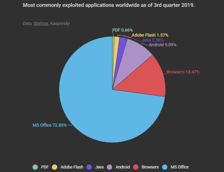 Названы самые популярные у киберпреступников программы