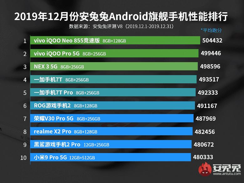 Названы самые мощные бюджетные смартфоны декабря 2019 года