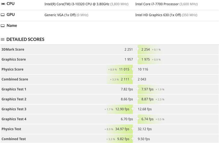 Intel Core i3-10320 в 3DMark обходит по производительности Core i7-7700