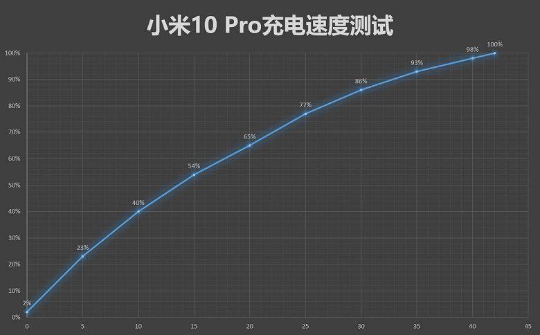За 10 минут батарея Xiaomi Mi 10 Pro заряжается до 40%