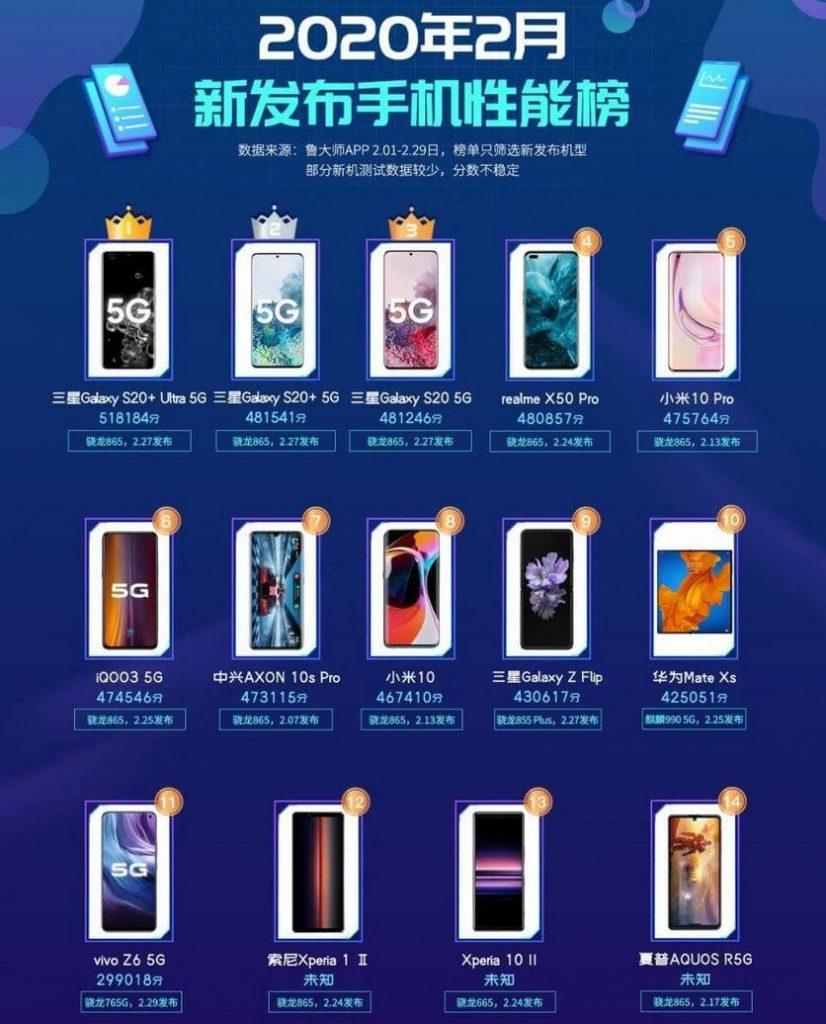 Топ-10 лучших смартфонов февраля 2020 года по версии Master Lu