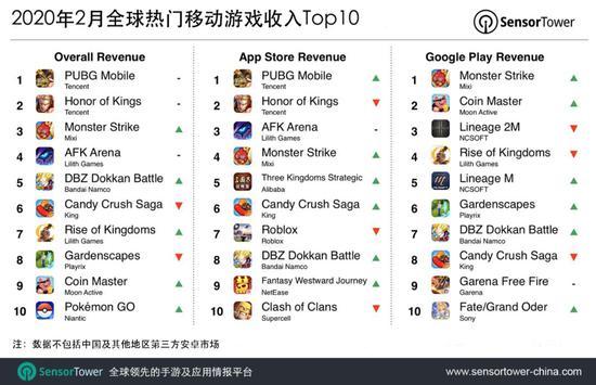 Составлен рейтинг самых популярных игр для Android и iOS устройств