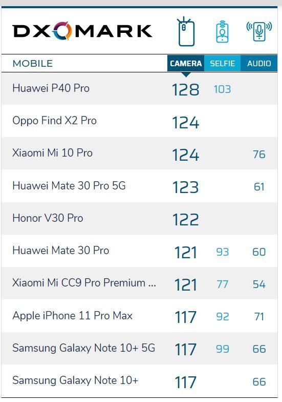 DxOMark назвали лучший смартфон в мире мобильной фотографии