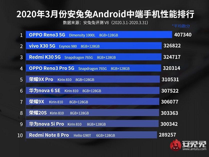 AnTuTu назвали мощные среднебюджетные смартфоны марта 2020 года