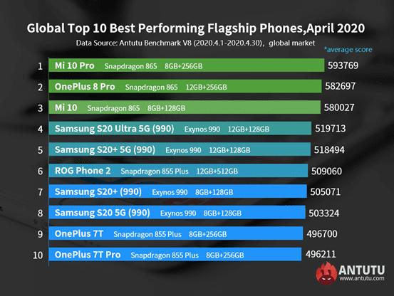 Опубликован рейтинг самых мощных смартфонов в мире
