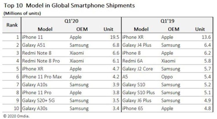 IPhone 11 стал самым популярным смартфоном в первом квартале