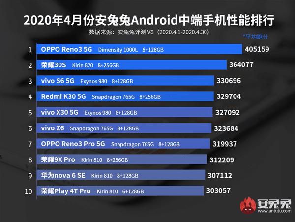 Опубликован рейтинг самых мощных недорогих смартфонов