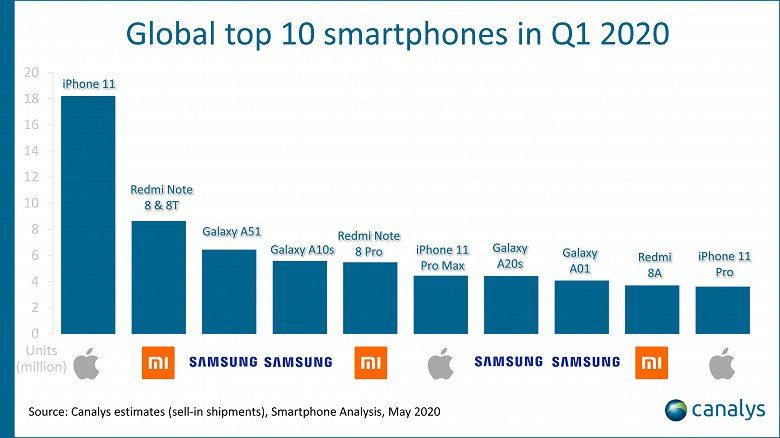 Названы самые популярные смартфоны начала 2020 года