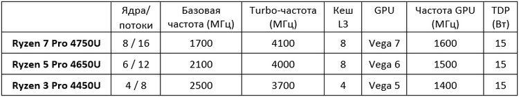 AMD представила три процессора семейства Ryzen Pro 4000